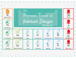 The Periodic Table Of Elements The Periodic Table Of Interior Design Elements The Luxpad