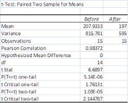 Testing Template Excel Paired Sle T Test Statistics Excel