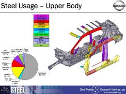 nissan rogue crash zone sensor nissan zone body construction boron extrication