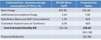 average utilities cost for 1 bedroom apartment average utilities cost per month for 2 bedroom apartment