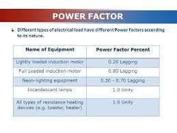 power factor for lighting load logo linear circuit analysissajid hussain qazi mehran u e t