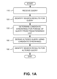 useful synonyms patent us7636714 determining query term synonyms within query