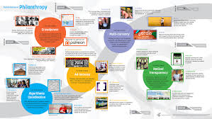 Future Map Of The World by Iftf Future Of Philanthropy