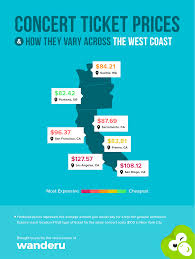 cheapest west coast cities how concert ticket prices vary across the u s wanderu