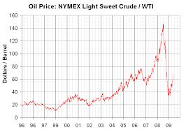 light sweet crude price file wti price 96 09 png wikimedia commons