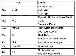 2005 corolla fuse box diagram wiring wiring diagram instructions