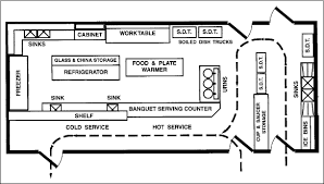 commercial kitchen layout ideas kitchen design principles e travel week the hospitality and
