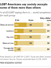 religious groups u0027 policies on transgender members vary widely