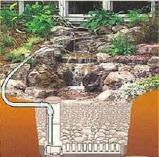 Backyard Water Falls by The Best Pondless Waterfall For Your Backyard Diy Ideas