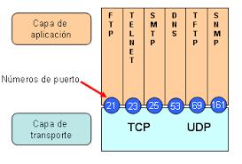 puertos TCP