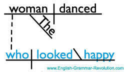 diagramming relative pronouns adjective clauses