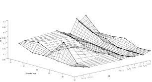 engineering mechanics statics 5th edition bedford solutions pdf