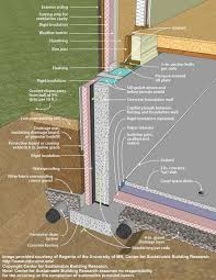 Basement Humidity - footing slab foam plastic detail ordinary basement humidity level