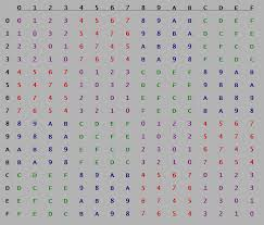 how to xor two hexa numbers by hand fast cryptography stack exchange
