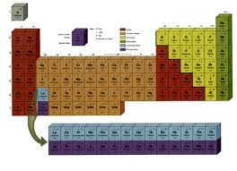 Online Periodic Table by Sci 122 Program 29 Periodicity U0026 Bonding