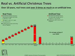 How Much Are Real Christmas Trees - an artificial christmas tree can make the holidays even brighter
