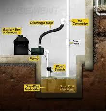 Basement Water Pump by Drain Tile Sump Pump Installation Rockford Il Umbrella