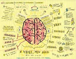 Map Note Map Of A Whole New Mind By Daniel Pink Note Brain And Books