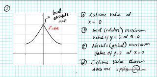 extreme value theorem mathgotserved