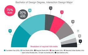 Furniture Design Programs Interaction Design Major Degree Program U0026 Courses Emily Carr