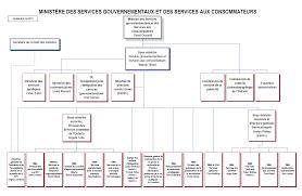 bureau protection du consommateur publication de plans d activité et rapports annuels de 2015 2016