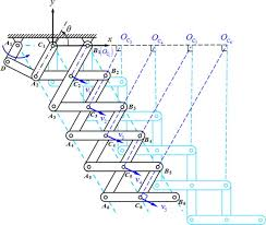mechanism synthesis of a foldable stair journal of mechanisms