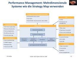 Strategy Map Konzept Integriertes Management Ppt Herunterladen