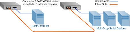 rs 422 serial to fiber media converter