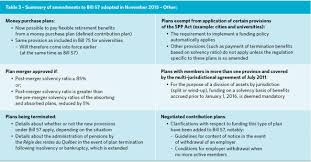 Cv Quebec by Quebec Adoption Of Bill 57 To Amend Pension Plan Funding