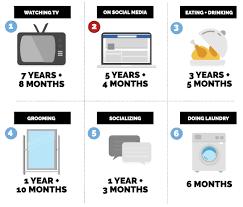 activit des si es sociaux combien de temps passons nous sur les réseaux sociaux