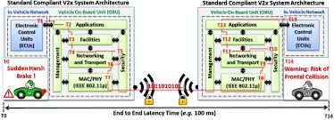 electronics free full text security of cooperative intelligent