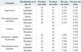 aumento el salario para empleadas domesticas 2016 en uruguay sueldos básicos 2015 2016 de empleados domésticos extremista com ar