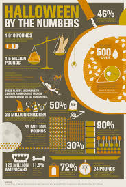 history of halloween halloween by the numbers interactive