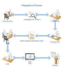 infographics process diagram free infographics process diagram