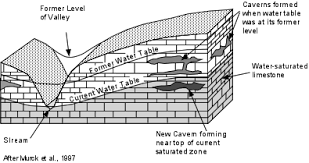 Groundwater Table Groundwater