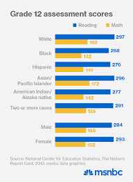 education racial gap wide as ever according to naep msnbc