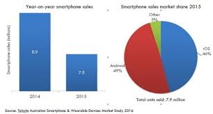 iphone vs android sales apple and samsung battle intensifies as australian smartphone