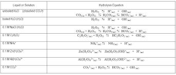 lab 8 acids bases salts and buffers
