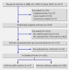 Adequacy of authors      replies to criticism raised in electronic     Flow of papers through study