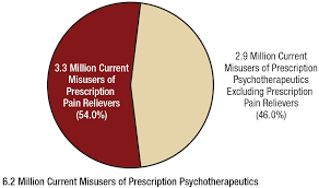 key substance use and mental health indicators in the united