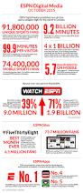 5 7 billion espn digital media reaches 92 million u s fans in october espn