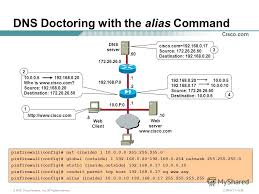 Pix Asa Perform Dns Doctoring by