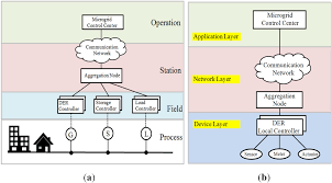 energies free full text communication network architectures
