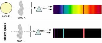 Incandescent Light Spectrum Light