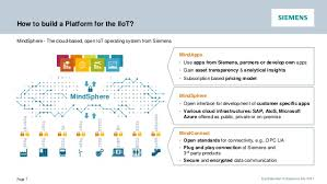 siemens building a modern application industrial iot platform in the u2026