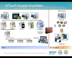 wonderware intouch access anywhere youtube