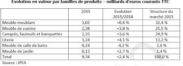 le marché de la cuisine sortie de crise pour le secteur du meuble marché maison