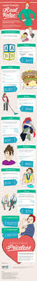 a s salary is 87 156 infographic what s and parents