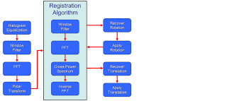 medical image registration using the fourier transform