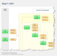 itil process map for visio